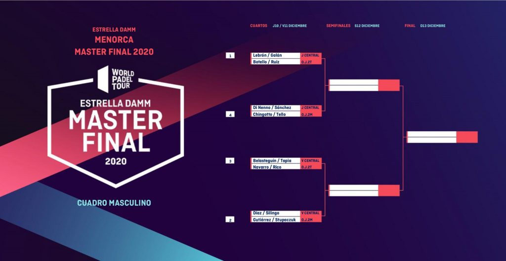 Cuadro Master Final masculino