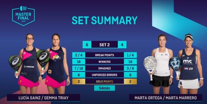 Estadísticas Sainz-Triay vs Ortega-Marrerno semifinales Menorca Master Final 2020