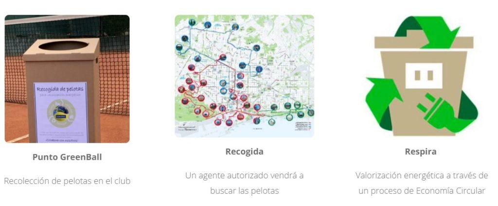 Itinerario de reciclado de pelotas de pádel de green ball