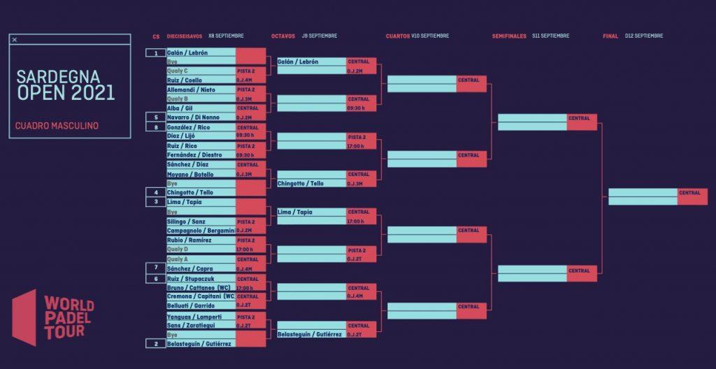 Cuadros masculino WPT Sardegna Open